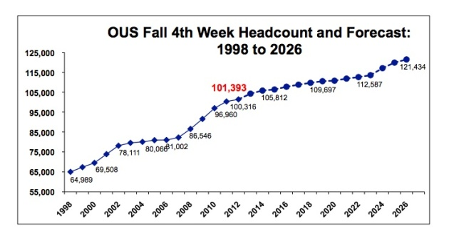 Source: http://www.oregon.gov/gov/docs/OEIB/HECC20.pdf
