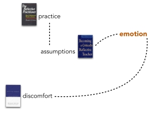 signposts for this talk going from practice to assumptions to emotion to discomfort