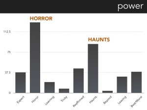 A bar graph indicating which prompts generated the most utterances with the power code. The two highlighted prompts are Horror Story and Situation that Haunts You