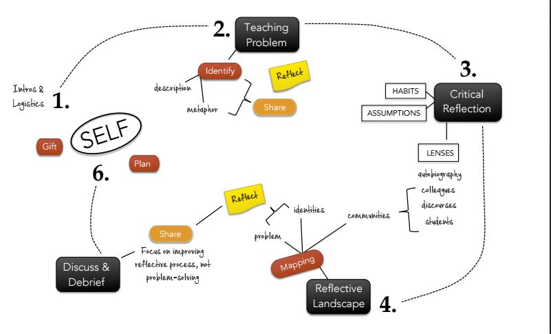 mindmap of the 2015 IS preconference on reflective practice