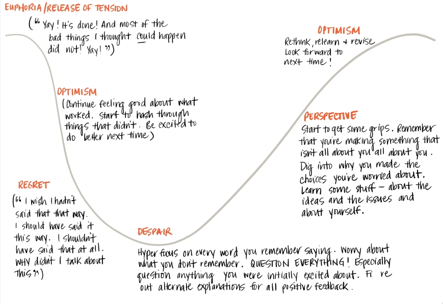 the six emotional stages the author goes through after public speaking (Euphoria, optimism, regret, despair, perspective and optimism) which are explained in full in the text below
